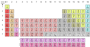 Simple Periodic Table Chart.png